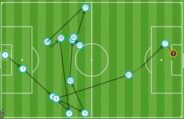 Raheem Sterling (number seven) missed two good chances, including this one in the second half which came at the end of a good team move