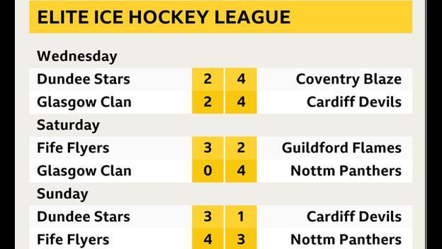 Elite League ice hockey results