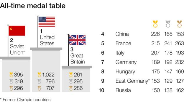 All-time medal table