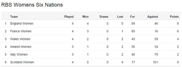 Women's Six Nations table