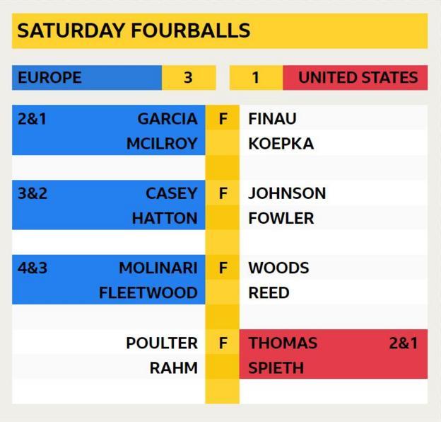 Saturday fourballs final score - Europe 3 United States 1: McIlroy & Garcia 2&1 v Koepka & Finau, Casey & Hatton 3&2 v Johnson & Fowler, Molinari & Fleetwood 4&3 v Woods & Reed, Poulter & Rahm v Thomas & Spieth 2&1