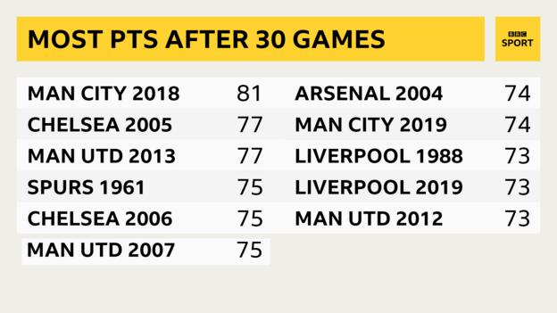 Teams to have the most points after 30 top-flight games - Man City 2018 (81), Chelsea 2005 and Man Utd 2013 (both 77), Spurs 1961, Chelsea 2006, Man Utd 2007 (all 75), Arsenal 2004, Man City 2019 (both 74), Liverpool 1988 and 2019, Man Utd 2012 (all 73)