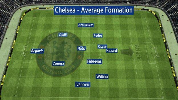Average position of Chelsea players vs Tottenham