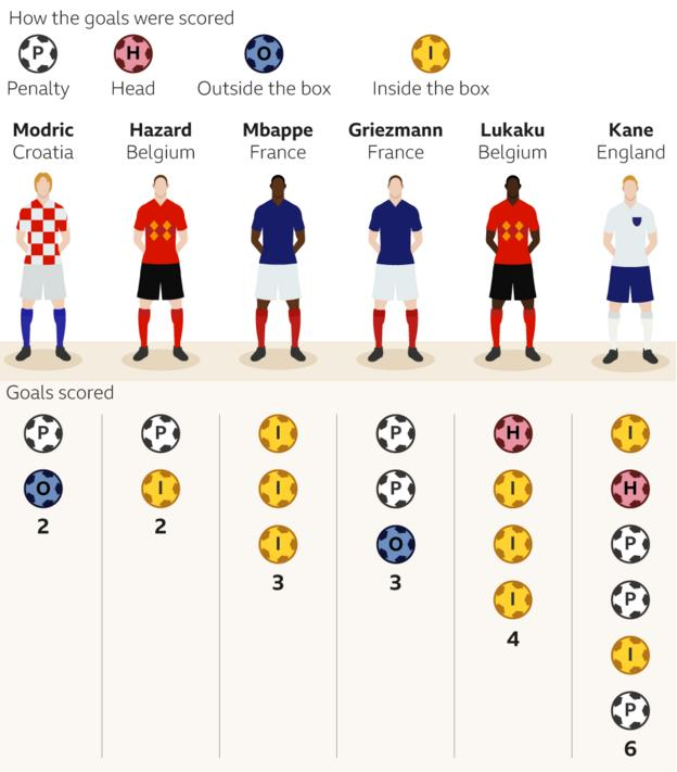 Graphic showing the Golden Boot contenders at the World Cup. Harry Kane has six goals, Romelu mLukaku four, Kylian Mbappe and Antoine Griezmann three, and Luka Modric and Eden Hazard three