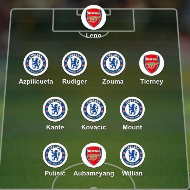 Fa Cup Final 2020 Who Made Your Combined Arsenal V Chelsea Xi Bbc Sport