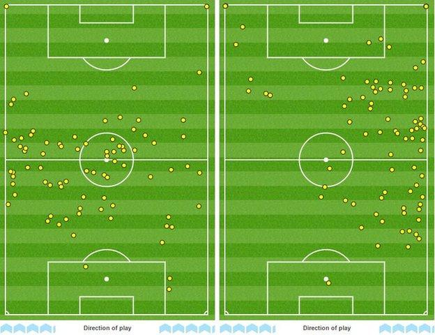 The touchmaps of Burnley's Steven Defour (left) and Hull City's Robert Snodgrass shows the differing roles they played for their sides