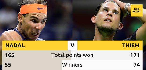 Rafael Nadal and Dominic Thiem's stats: Total points won - Nadal 165, Thiem 171, winners hit - Nadal 55, Thiem 74