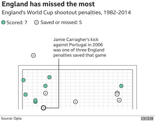 Graphic showing where penalties taken by England have ended up, showing that they have only scored half their penalty kicks