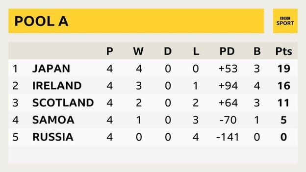 Final Pool A table: 1st Japan, 2nd Ireland, 3rd Scotland, 4th Samoa, 5th Russia