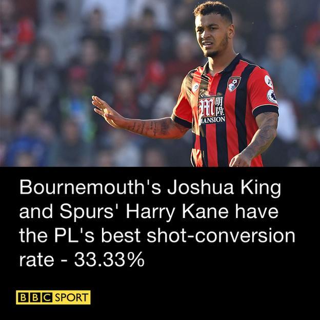 Bournemouth's Joshua King