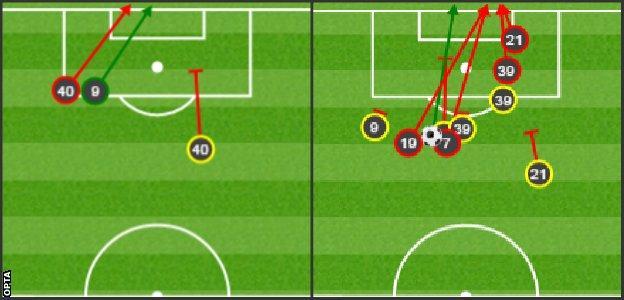 Aston Villa shots