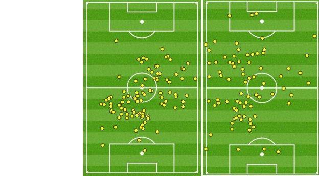 Lucas Leiva and Joe Allen's touches vs Newcastle