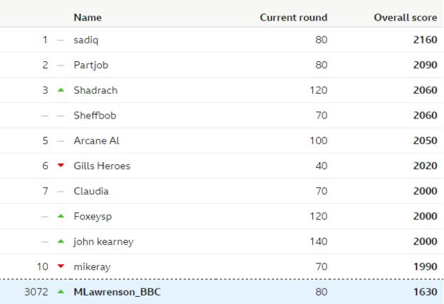 Table showing the overall leaderboard of the BBC predictions game, and Lawro's position in it, after week 19
