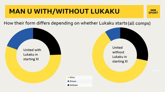 Graph showing United average 1.97 points a game without Lukaku - and 1.87 a game with him