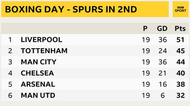 Snapshot of the Premier League table on Boxing Day 2018. Tottenham were second, six points below leaders Liverpool and a point above Manchester City