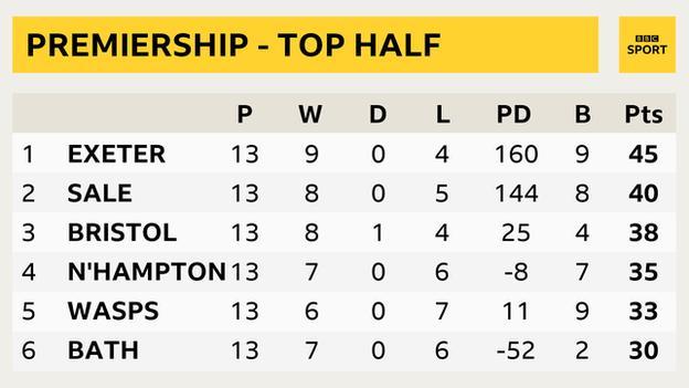 Top of Premiership