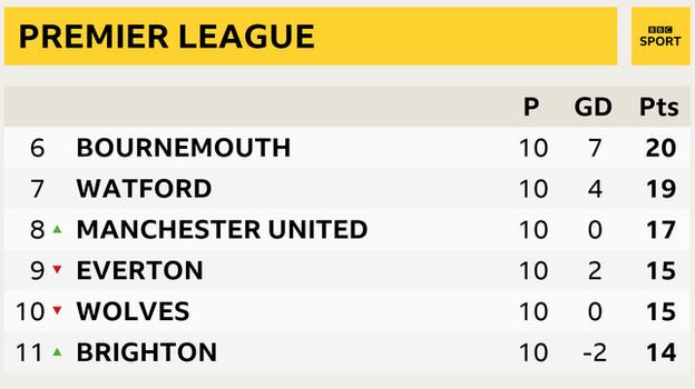 Premier League snapshot - 6th to 11th: 6th, Bournemouth, 7th Watford, 8th Man Utd, 9th Everton, 10th, Wolves, 11th Brighton