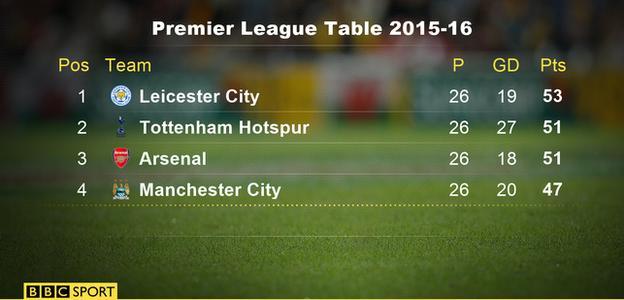 Premier League table 2015-16