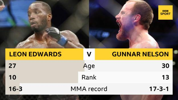 Leon Edwards and Gunnar Nelson records