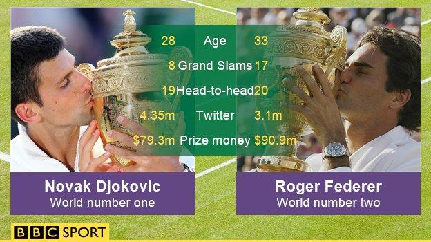 Djokovic v Federer