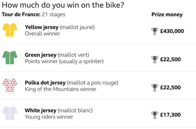Wie viel gewinnt man auf dem Fahrrad