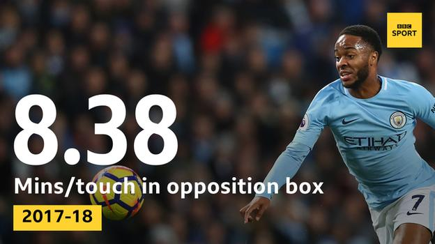 Raheem Sterling has touched the ball in the opposition box every 8.38 minutes this season, more than any other Premier League player
