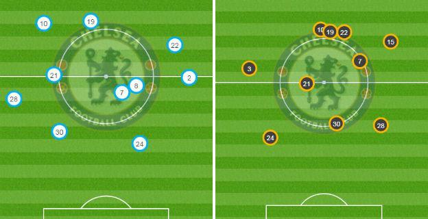 Chelsea average position