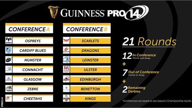 Pro14 conferences