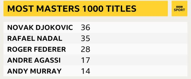 Leading Masters 1000 title winners - Djokovic 36, Nadal 35, Federer 28, Agassi 17, Murray 14