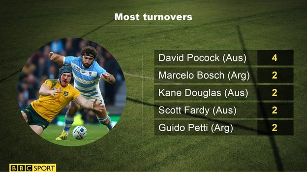 Turnovers graphic