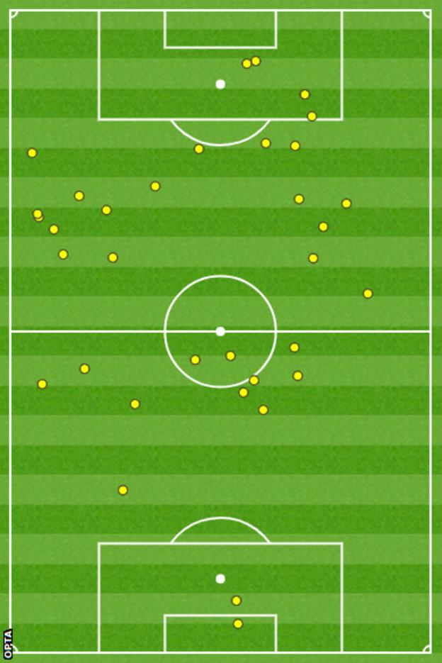 Ronaldo touchmap