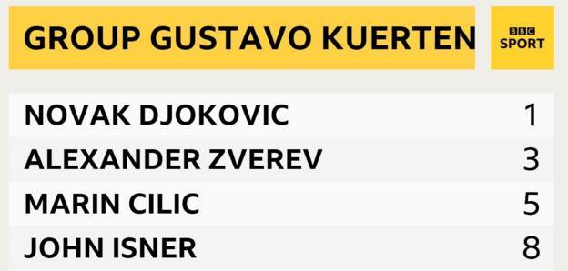 Group Kuerten at the ATP World Tour finals