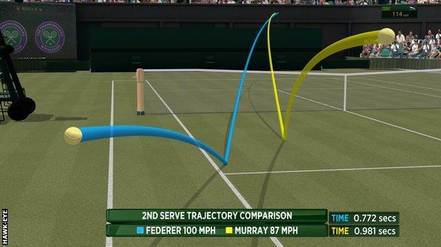 Second serve comparison - Murray v Federer