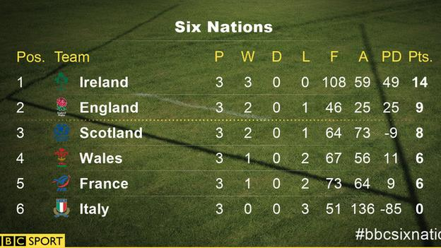 Six Nations table after Saturday's games
