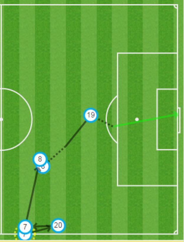 Aston Villa goal graphic