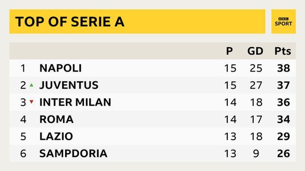 Top six teams in Serie A