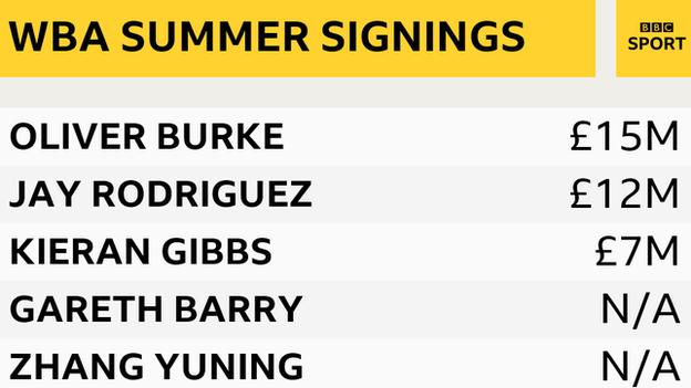 West Brom signed five permanent players in the summer