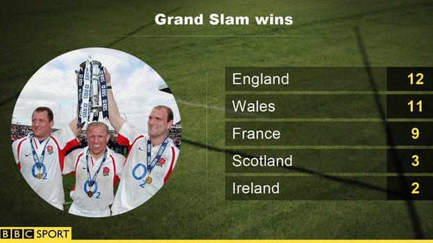 Grand Slam wins