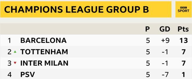 Group B standings