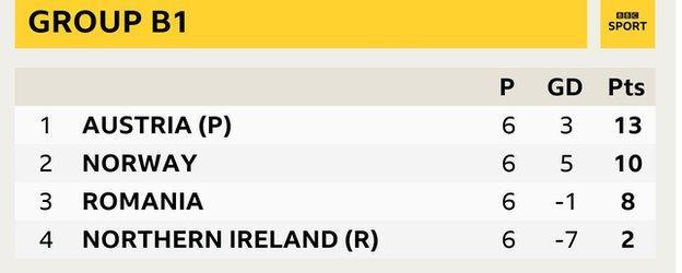 Group B1 - Austria (13 pts), Norway (10 pts), Romania (8 pts), Northern Ireland (2 pts)