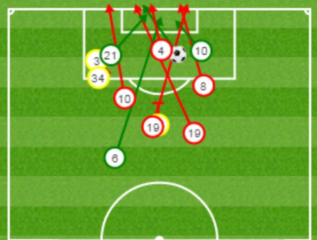 Boro's shots on goal, including blocked and off target