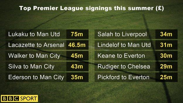 The highest initial transfer fees paid by Premier League clubs in summer 2017 so far. Some are subject to rise