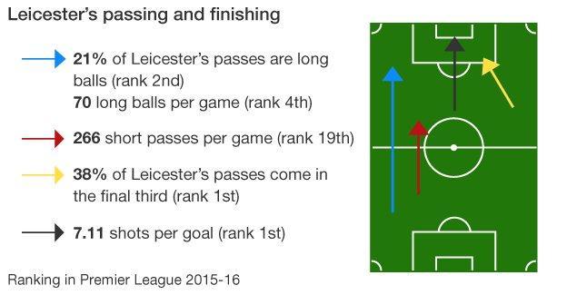 Leicester's passing and finishing