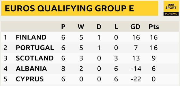 Euro 22 Qualifying Group E table