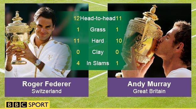 Federer v Murray head to head