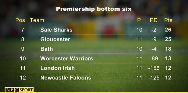 Premiership table as it stands after round 11