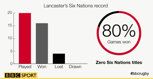 Stuart Lancaster's Six Nations record