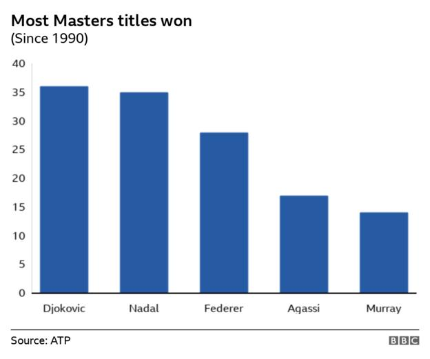 Novak Djokovic has won the most men's Masters titles, followed by Rafael Nadal, Roger Federer, Andre Agassi and Andy Murray