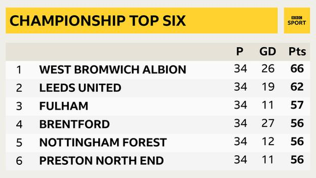 Top of Championship table