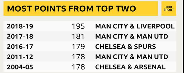 Most points from top two